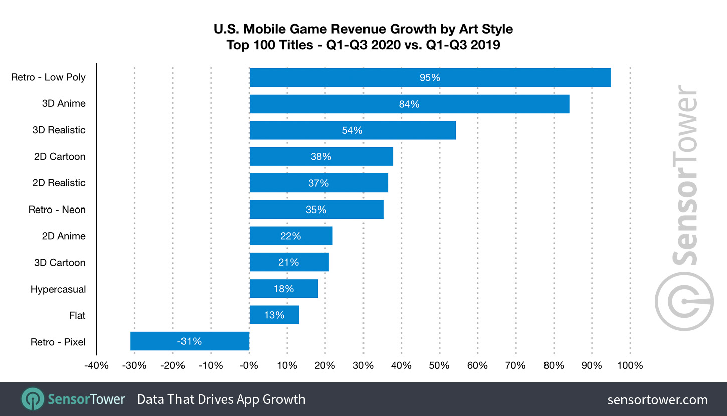 U.S. Mobile Game Art Style Revenue Growth from Q1 to Q3 2019 to Q1 to Q3 2020
