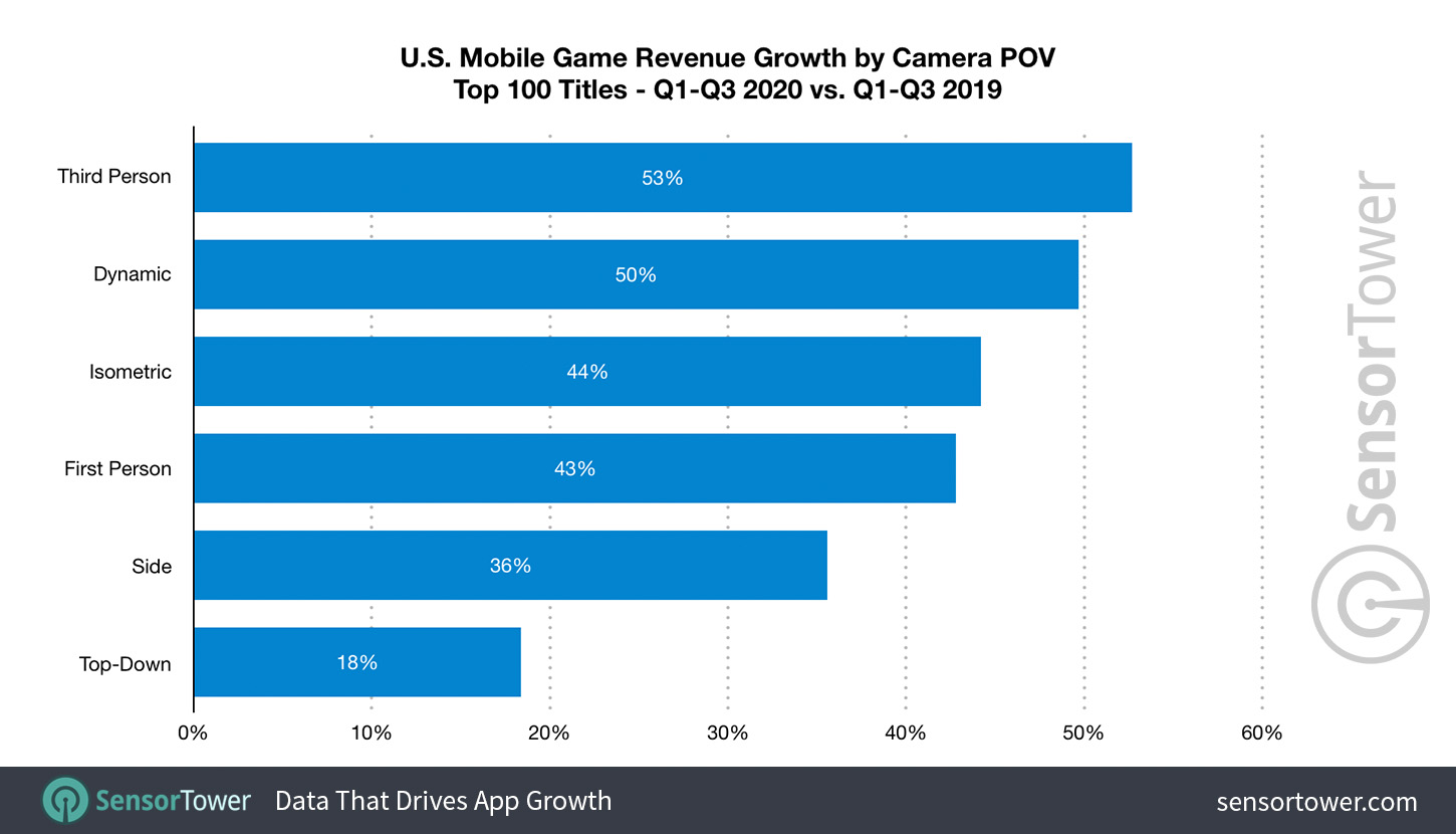 U.S. Mobile Game Camera POV Revenue Growth from Q1 to Q3 2019 to Q1 to Q3 2020
