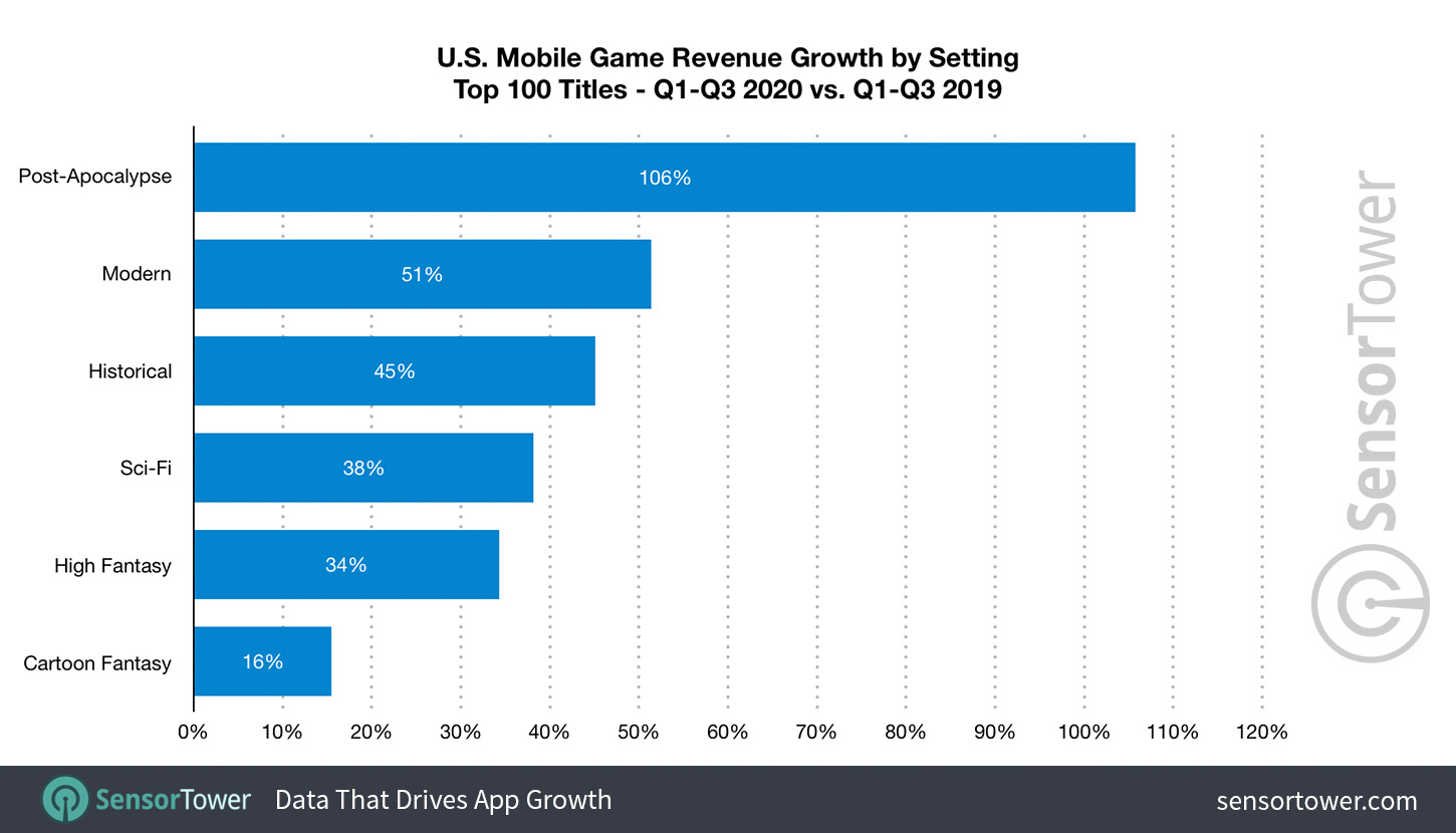 U.S. Mobile Game Setting Revenue Growth from Q1 to Q3 2019 to Q1 to Q3 2020
