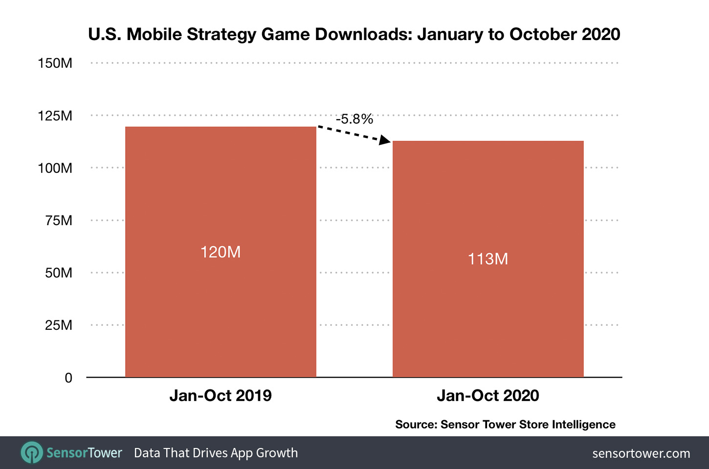 U.S. Mobile Strategy Game Downloads: January to October 2020
