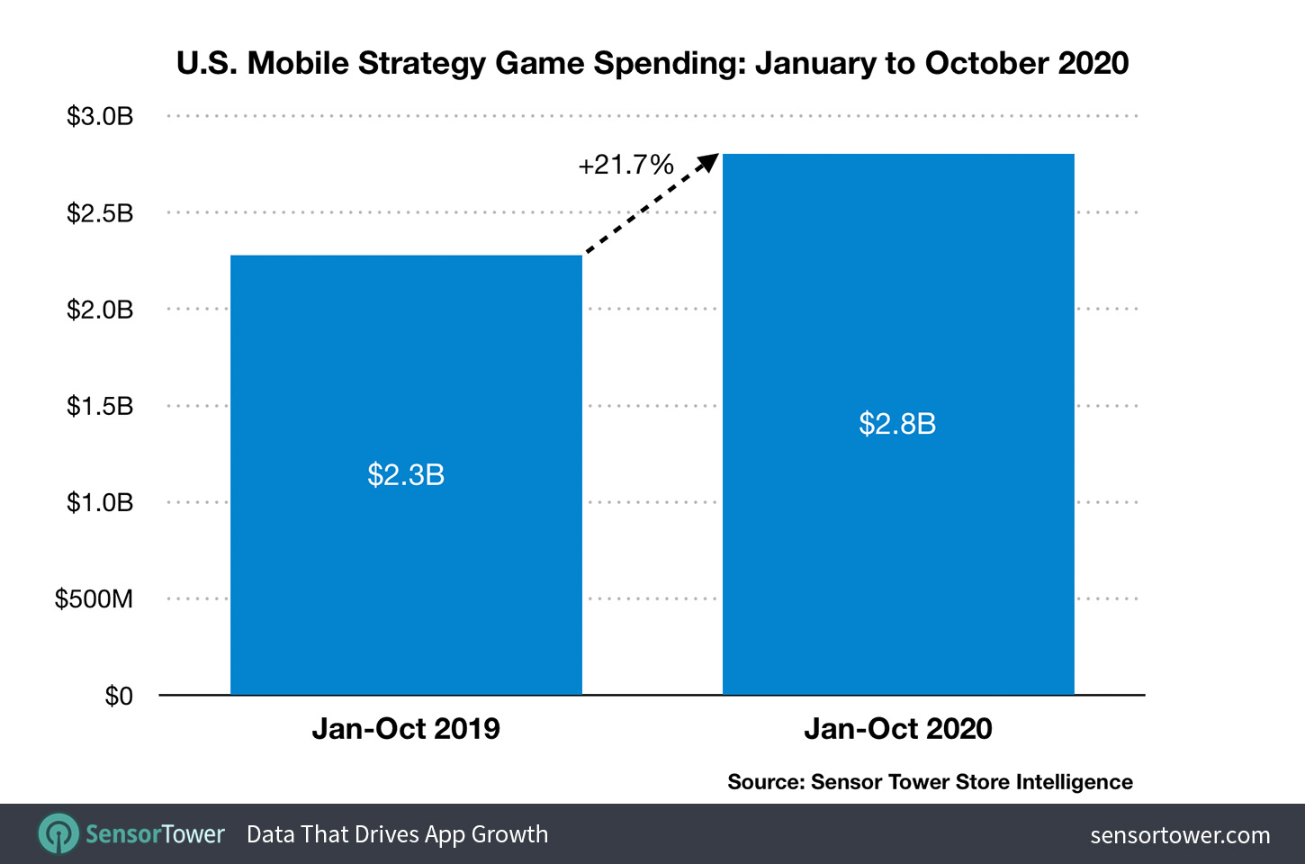 U.S. Mobile Strategy Game Spending Downloads: January to October 2020