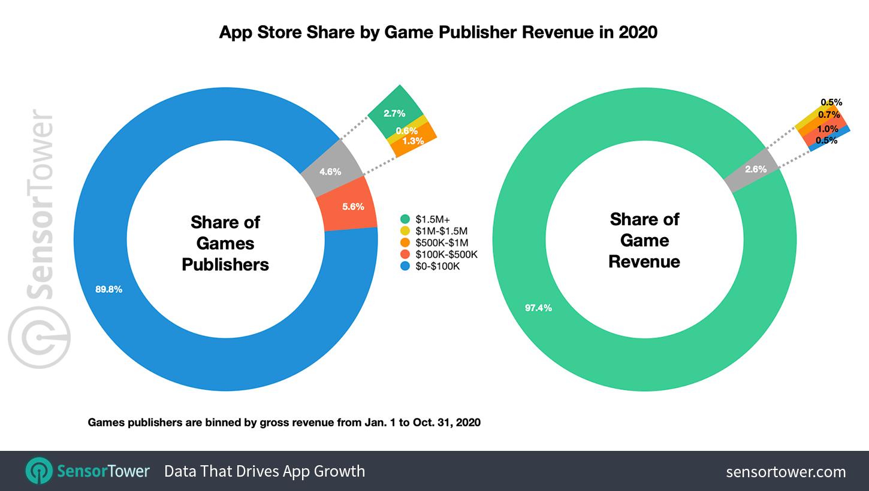 Participação na App Store por receita do editor de jogos em 2020