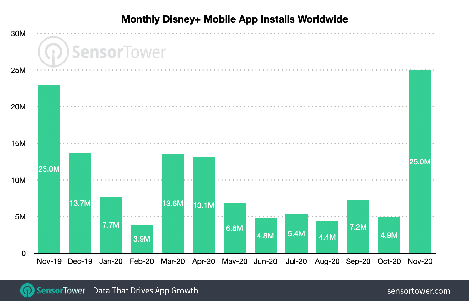 Monthly installs of Disney+ jumped nearly five times month-over-month in November