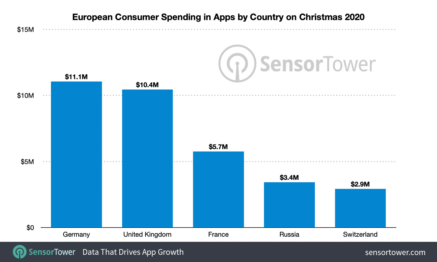 European Consumer Spending in Apps by Country on Christmas 2020