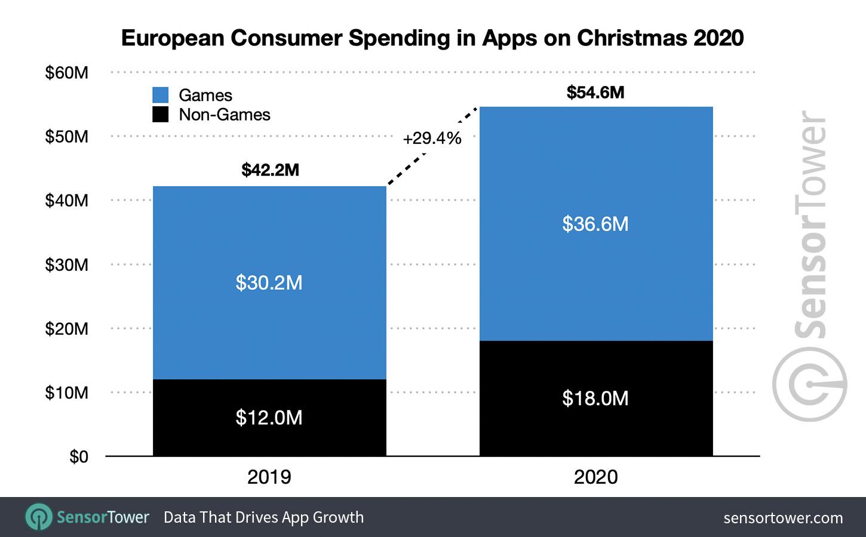 European Consumer Spending in Apps on Christmas 2020