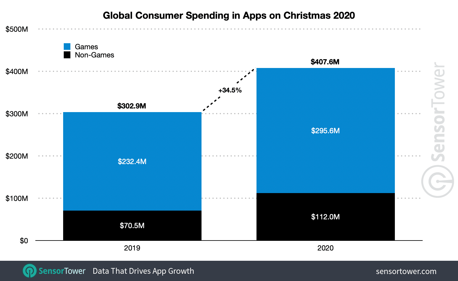 Global consumer spending on mobile apps this Christmas grew 34.5 percent year-over-year to $407.6 million.