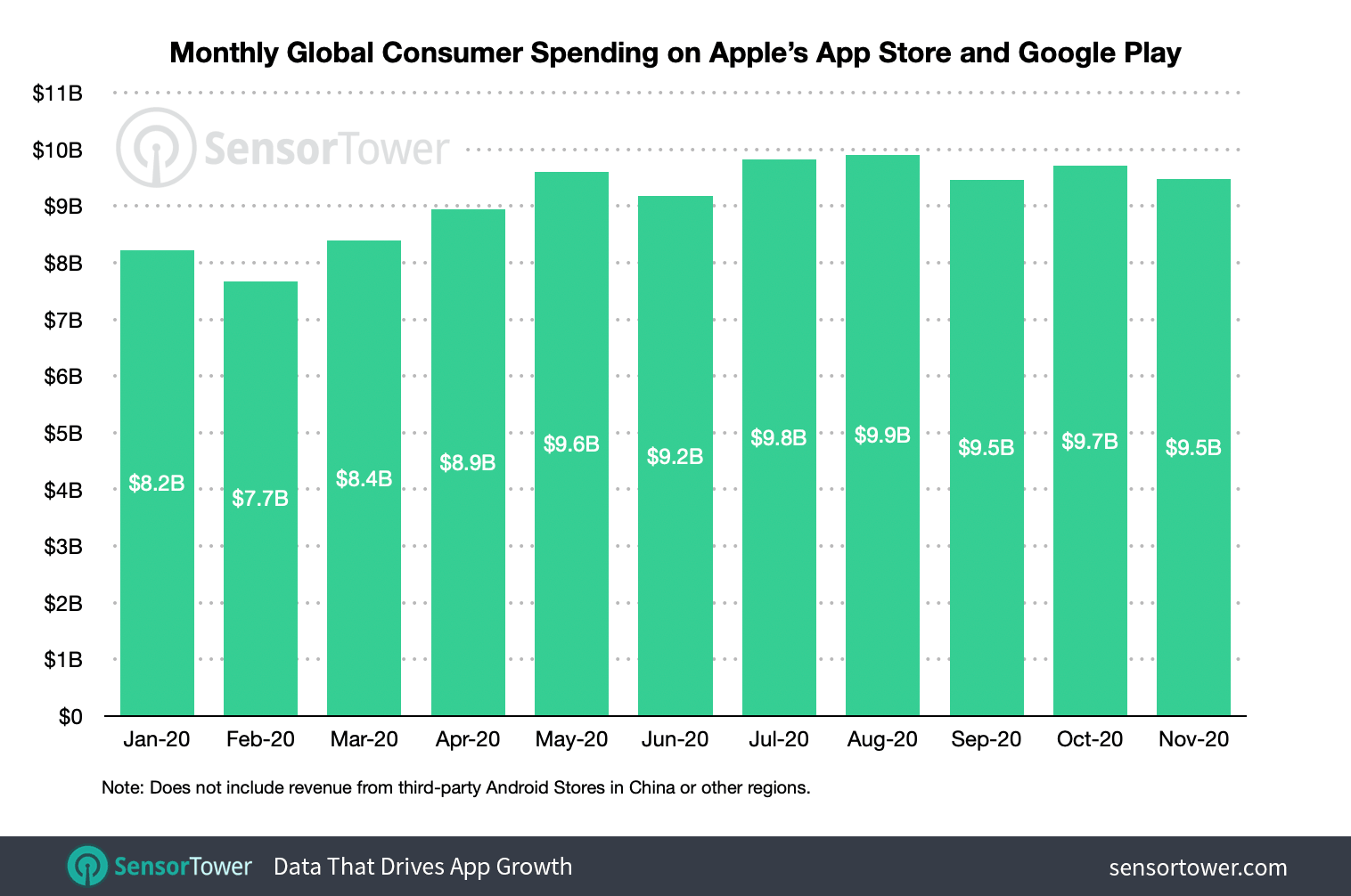 Consumers spent approximately $106 billion across the App Store and Google Play globally from January 1 to December 17.