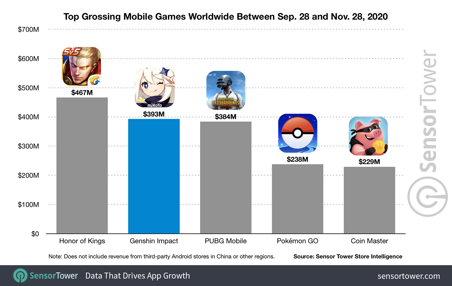 Top Grossing Mobile Games Worldwide Between September 28 and November 28 2020