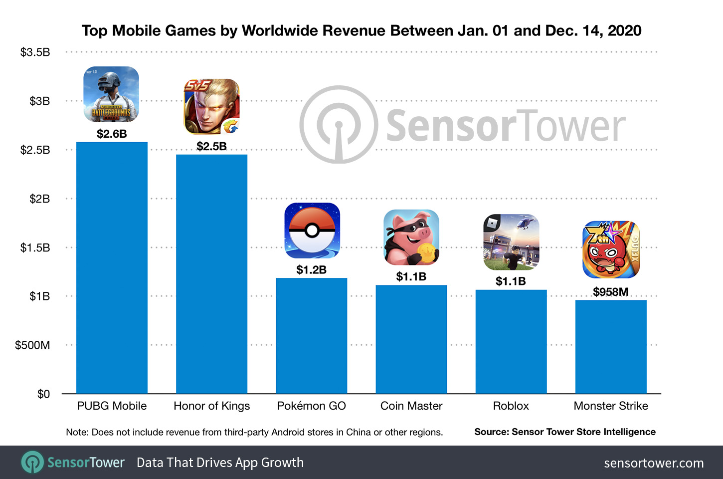 Top Mobile Games By Worldwide Revenue Between January 1 to December 14 2020