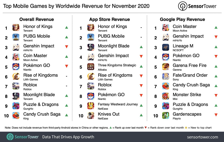 """""""Jogos para celular mais lucrativos do mundo em novembro de 2020"""