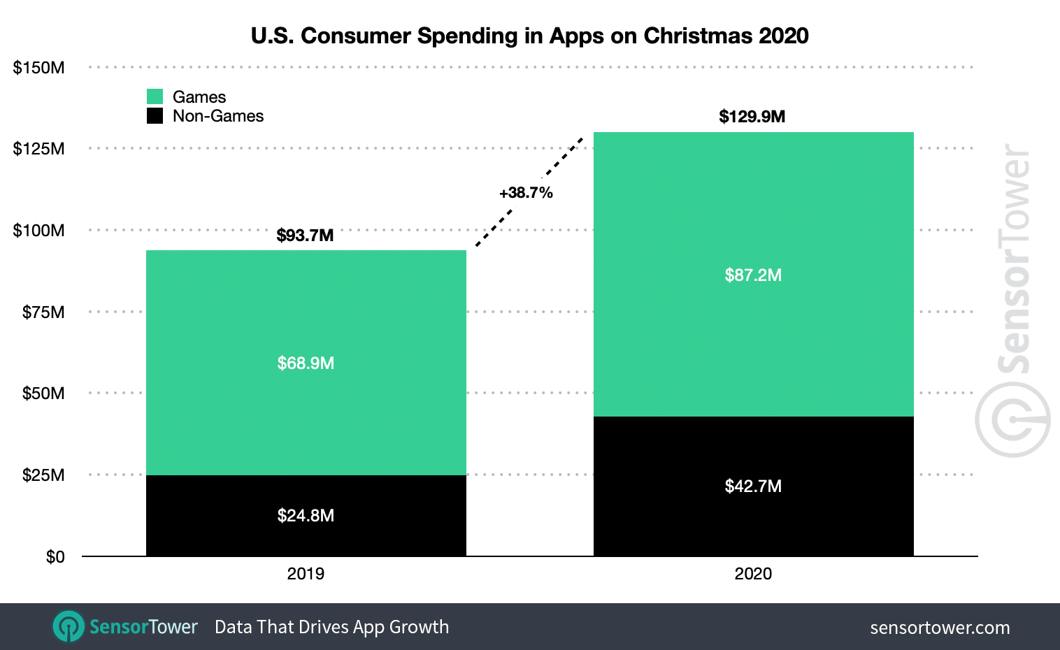 U.S. consumer spending on mobile apps reached nearly $130 million this Christmas.