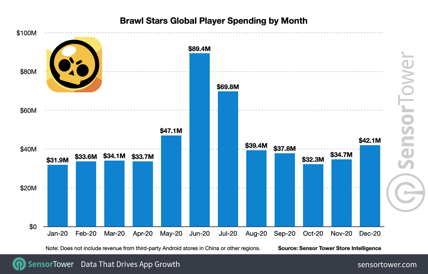 Brawl Stars Global Player Spending by Month