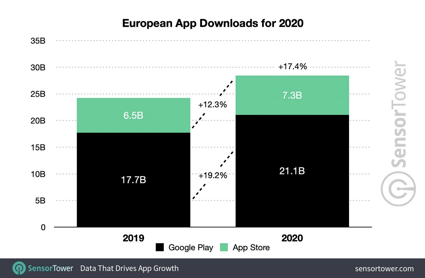 European App Downloads for 2020
