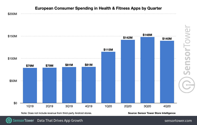 Європейські споживчі витрати на програми для здоров'я та фітнесу за кварталом