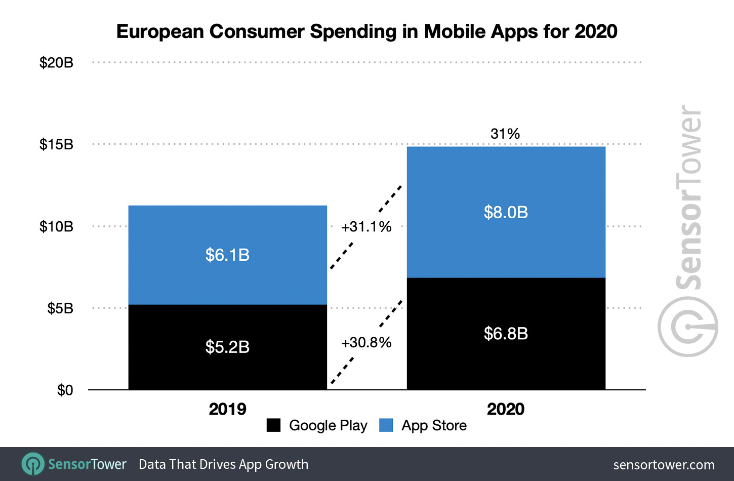 European Mobile App Consumer Spending Grew 31% in 2020 to Nearly $15 Billion