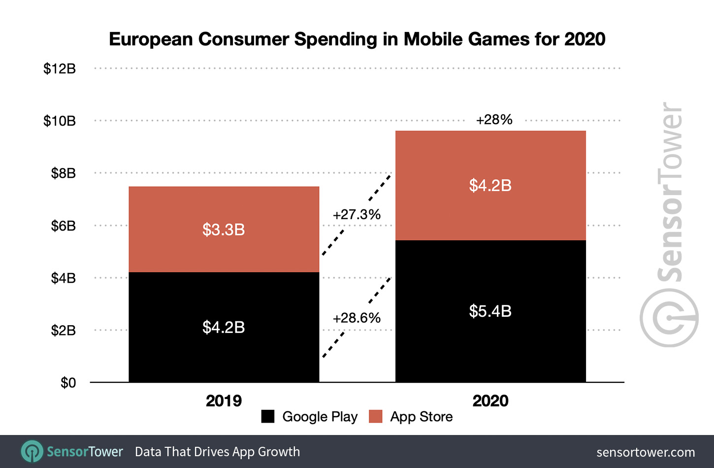 European Consumer Spending in Mobile Games for 2020
