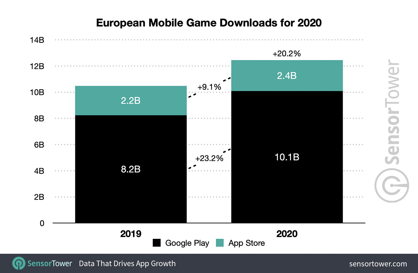 European Mobile Games Downloads for 2020