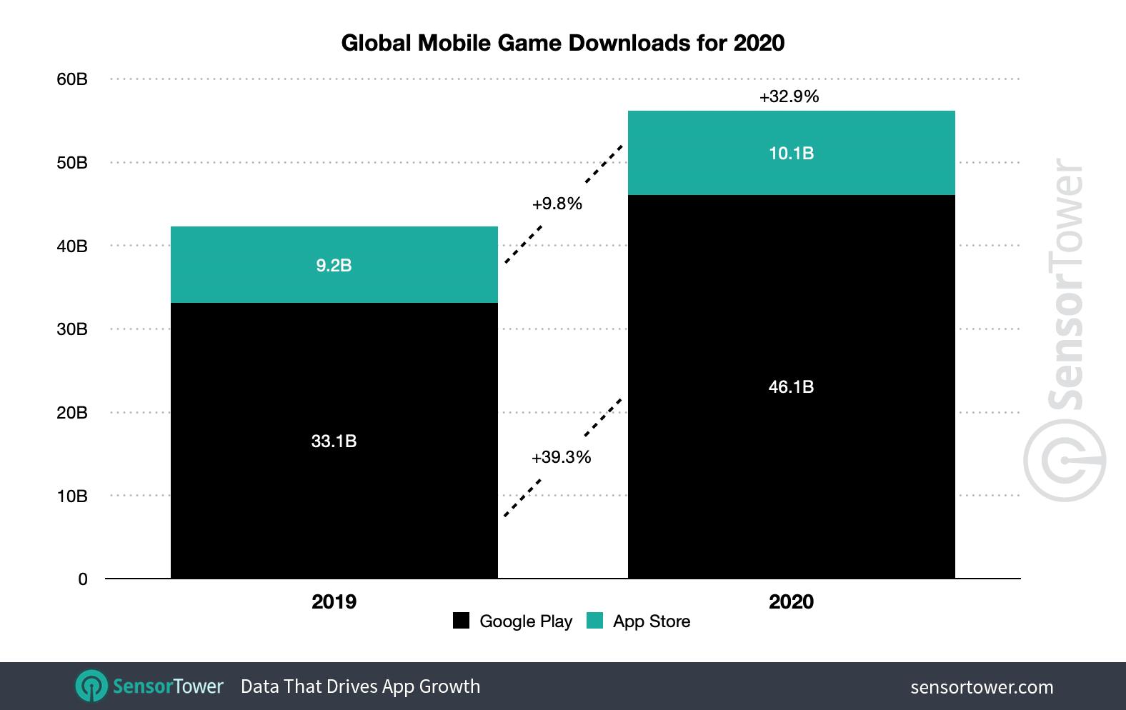 Os downloads mundiais de jogos para celular cresceram quase 33%, para 56,2 bilhões em 2020.
