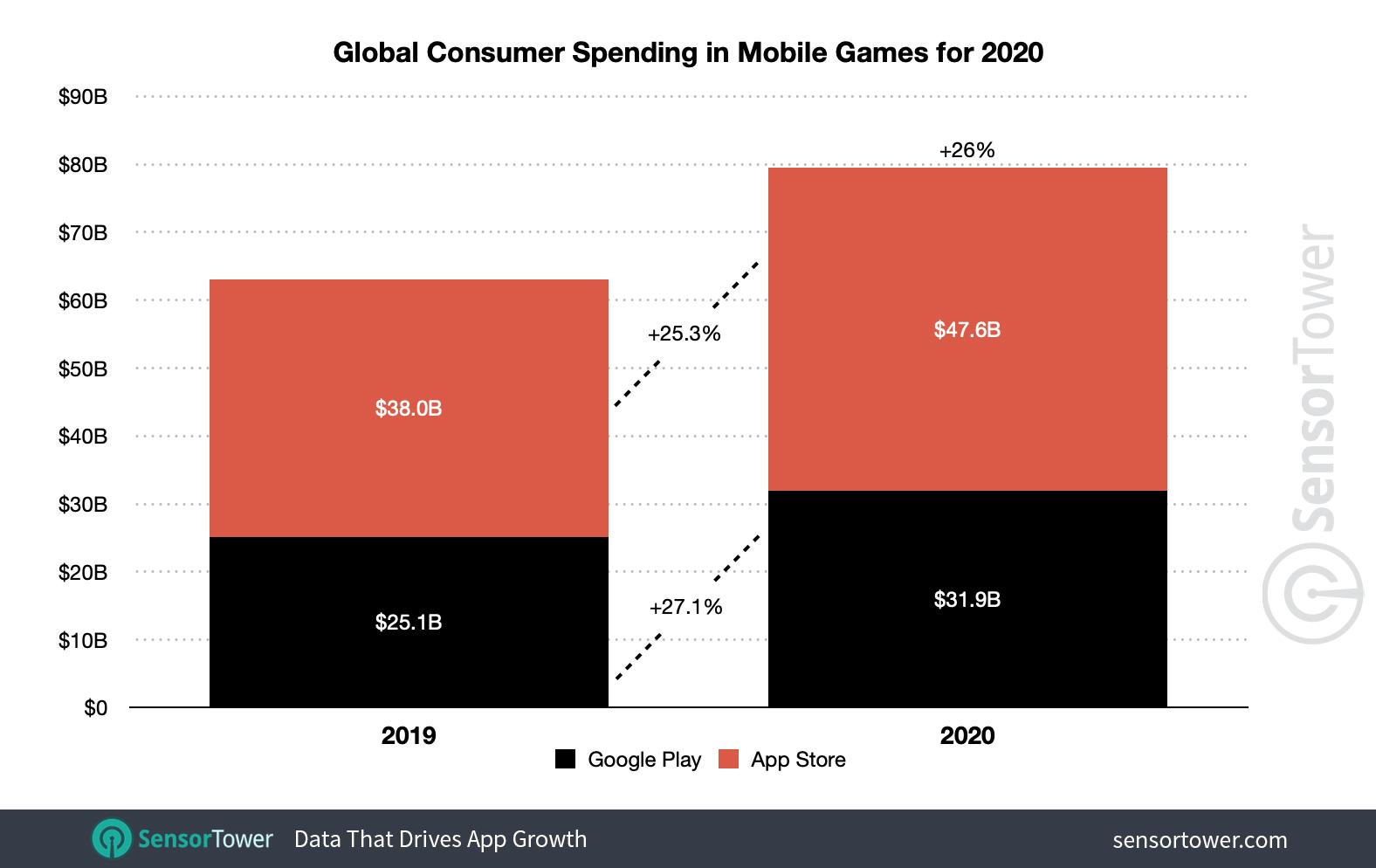 Os gastos do consumidor global em jogos móveis cresceram 26%, para US $ 79,5 bilhões em 2020.