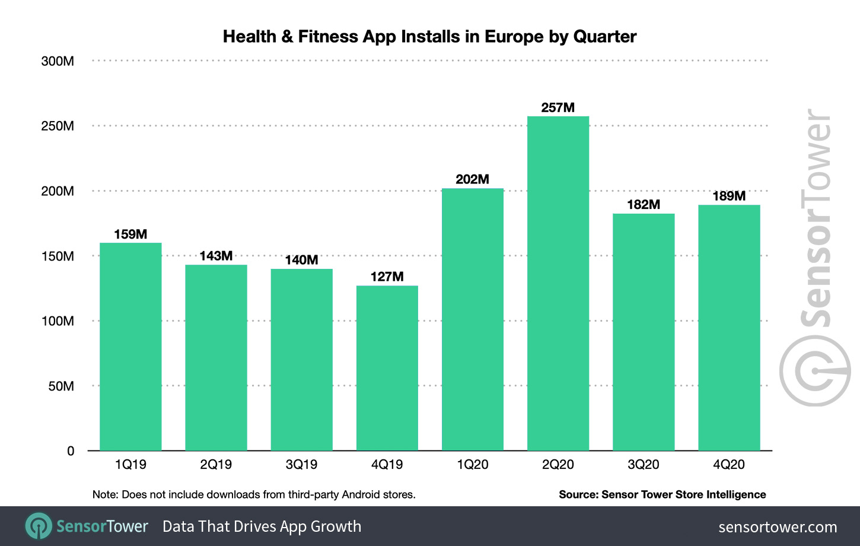 Додаток для здоров'я та фітнесу встановлюється в Європі за квартал