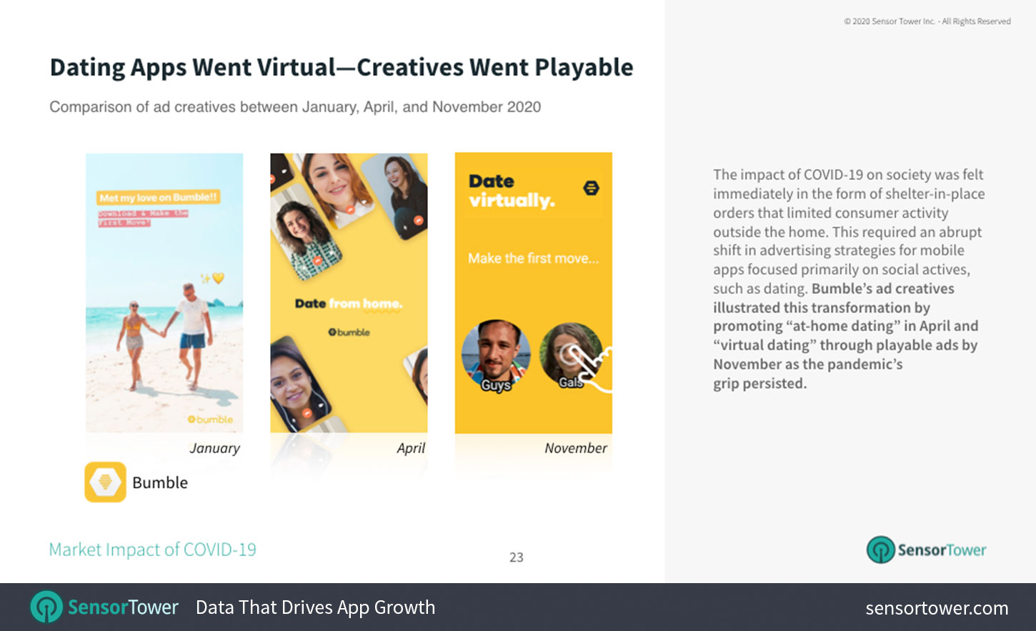 From January to November, dating app creatives evolved to include more playable ads.