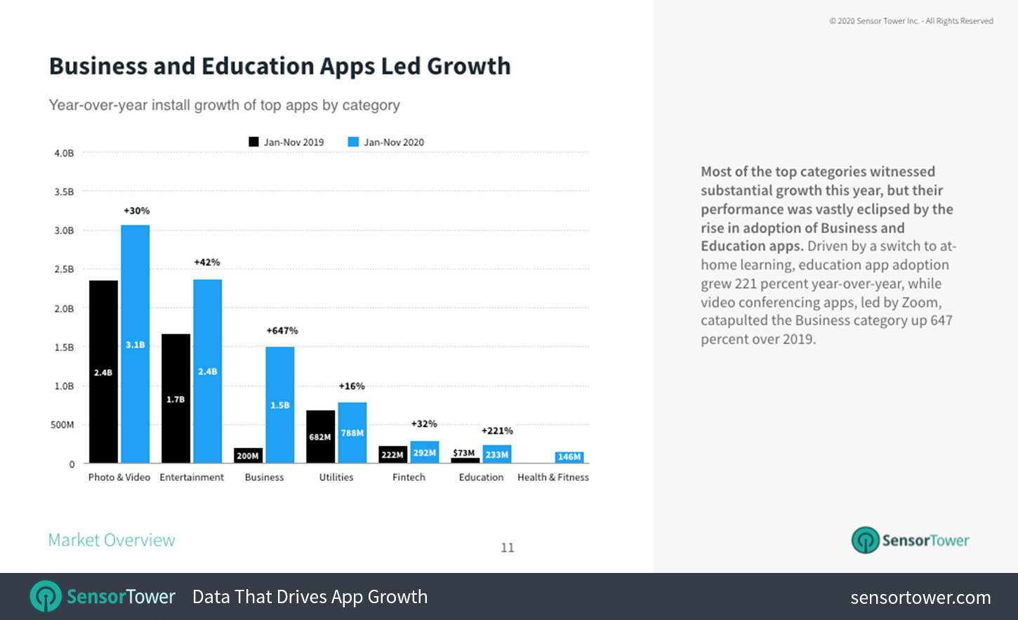 Business and Education Apps Led Growth.