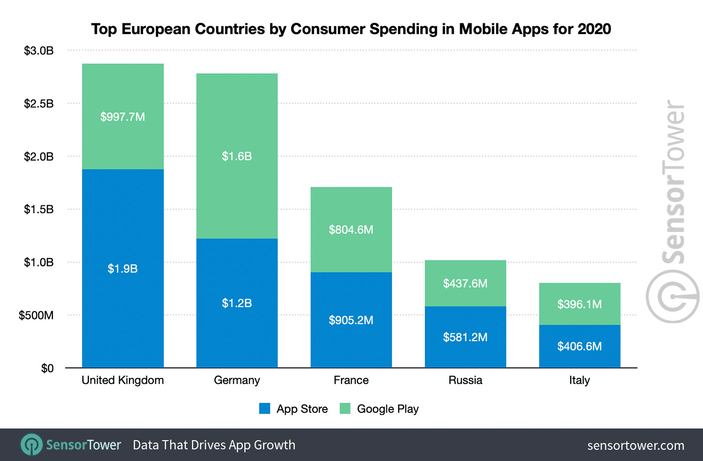 Top European Countries by Consumer Spending in Mobile Apps for 2020