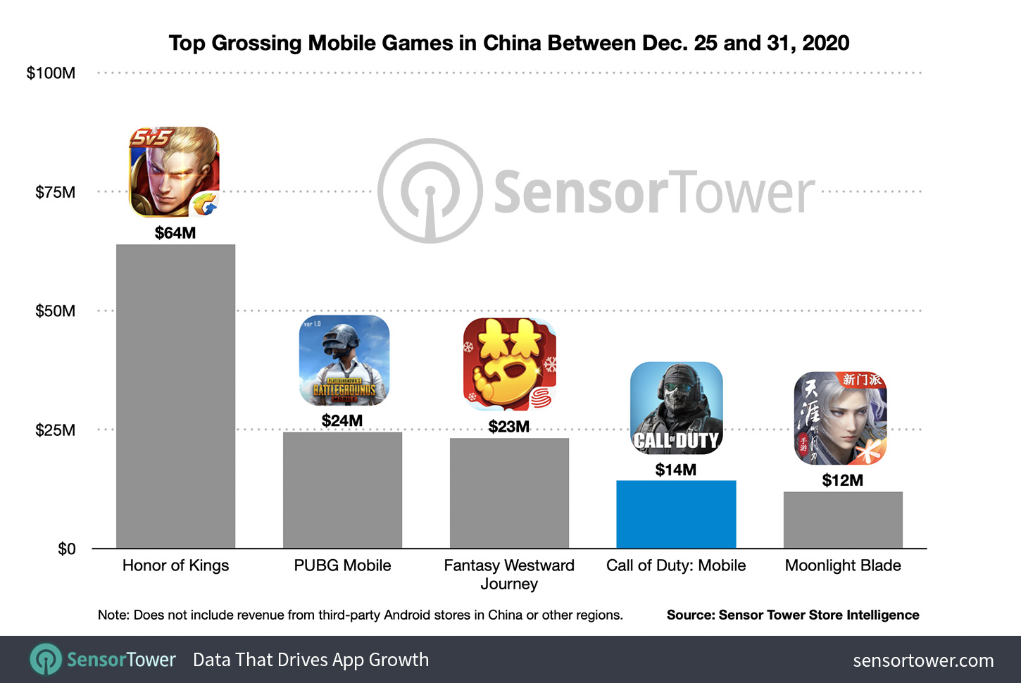 Top Grossing Mobile Games in China Between December 25 and 31, 2020