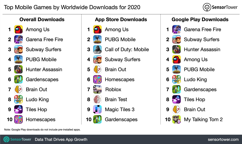 Principais jogos para celular de 2020 por downloads.