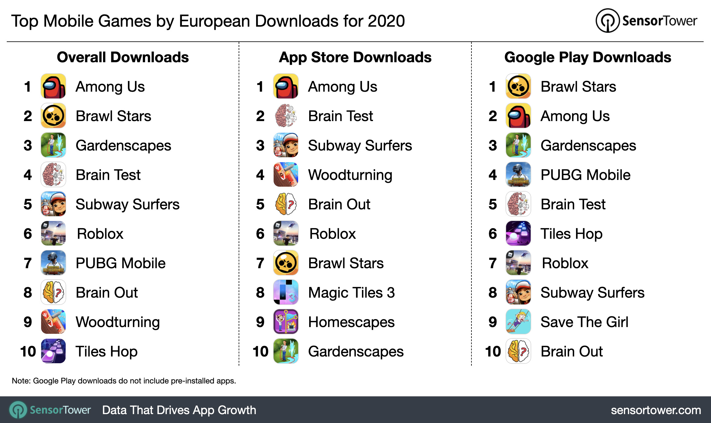 Top Mobile Games by European Downloads for 2020