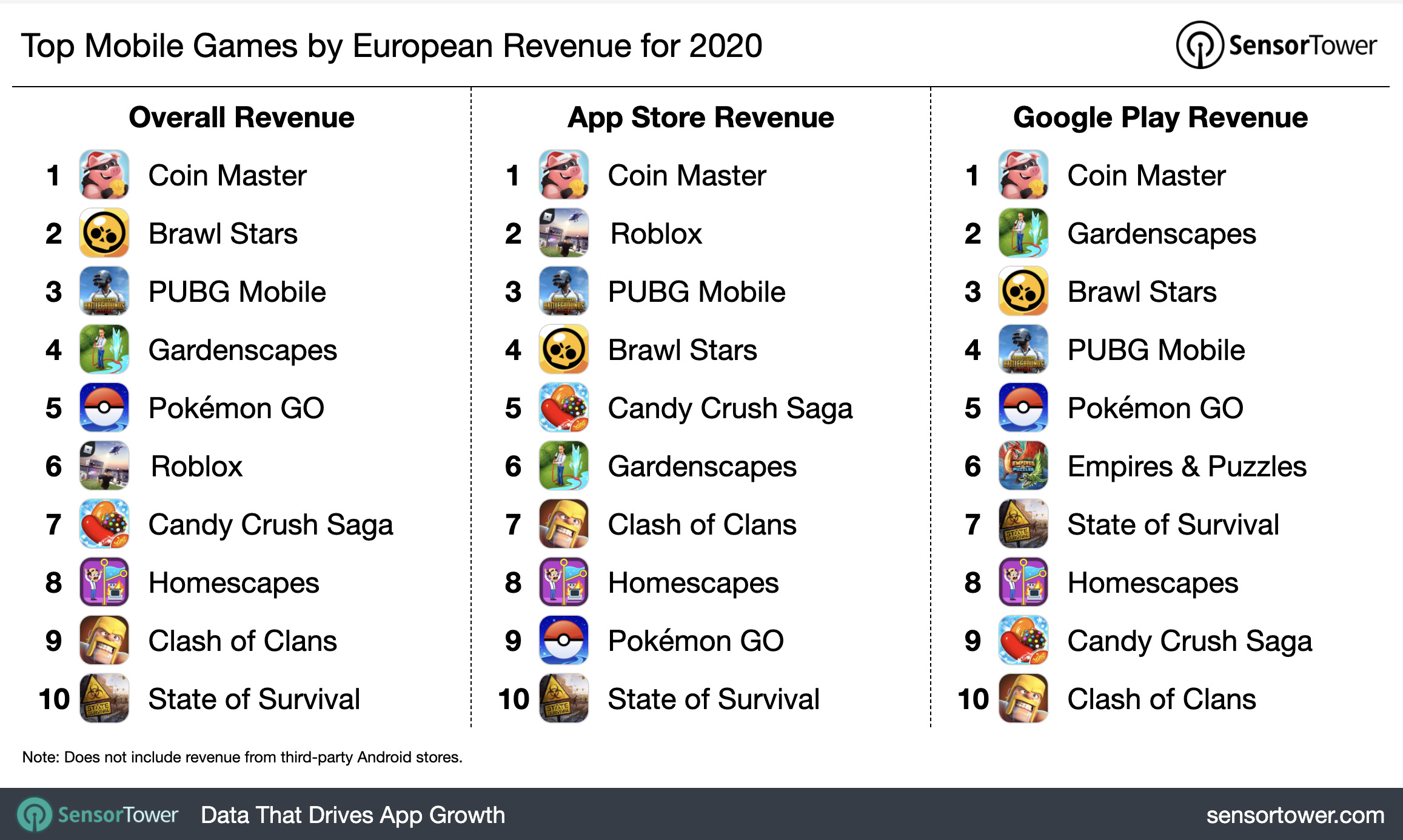 Top Mobile Games by European Revenue for 2020