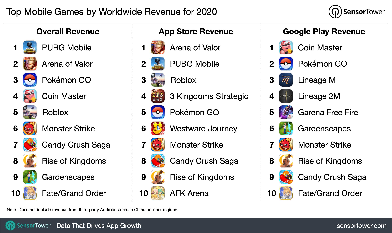 Os jogos para celular mais lucrativos de 2020.
