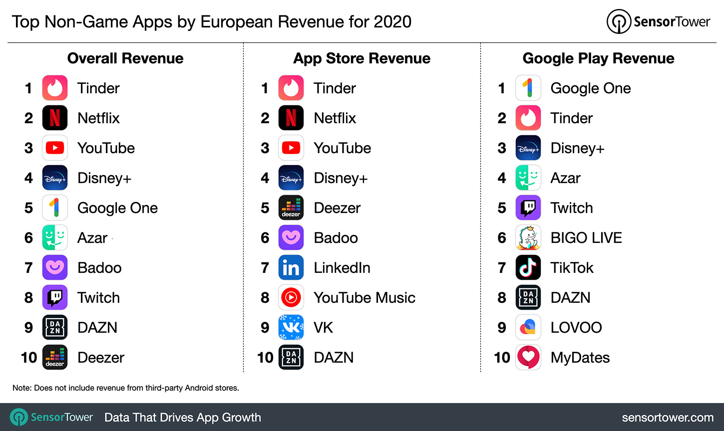 Top Non-Game Apps by European Revenue for 2020