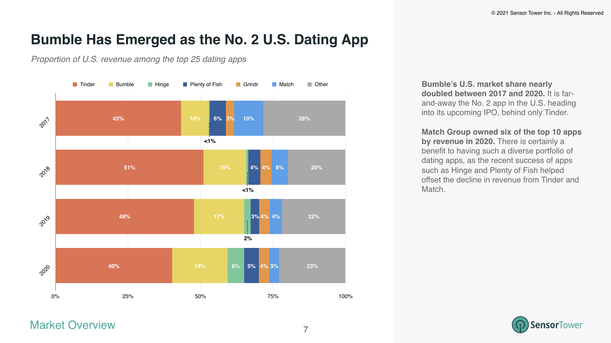 Bumble's market share of revenue in 2020 was nearly double that of 2017