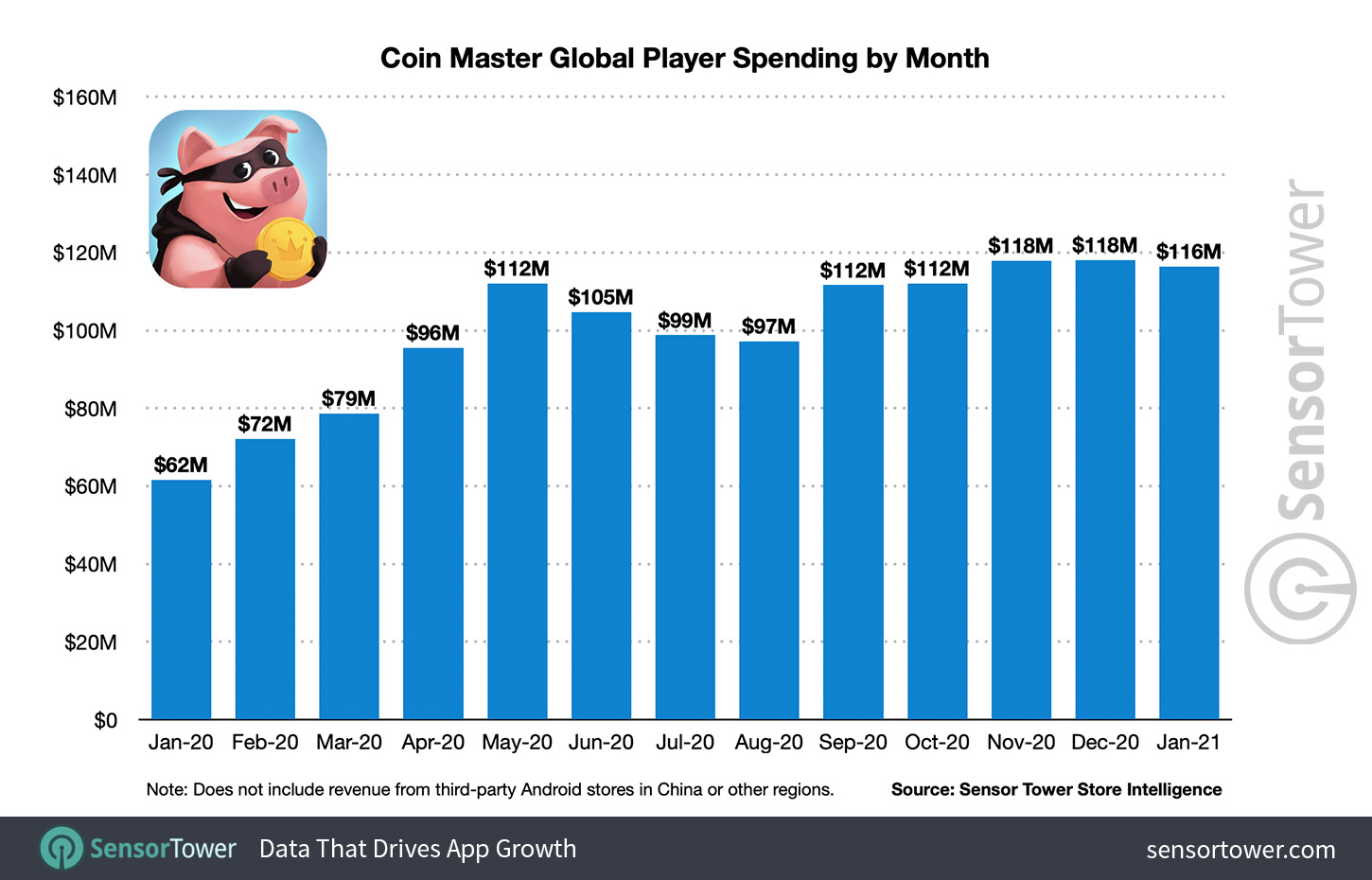 Coin Master Global Player Spending by Month