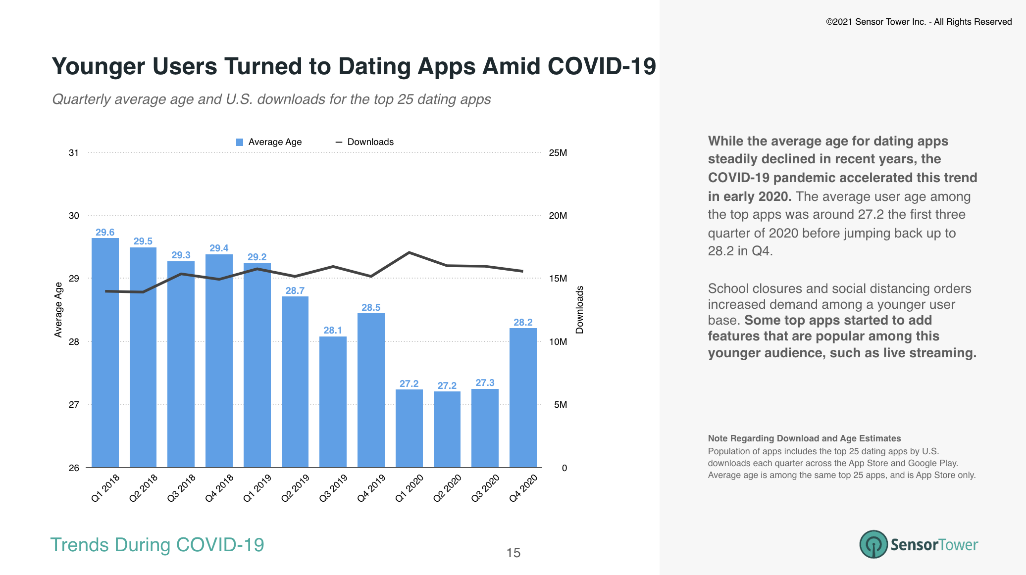 Top dating apps in the U.S. saw the average age of their users drop to its lowest during COVID-19