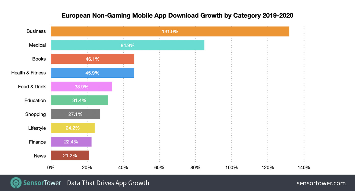 European Mobile Non-Gaming App Category Downloads Growth From 2019 to 2020