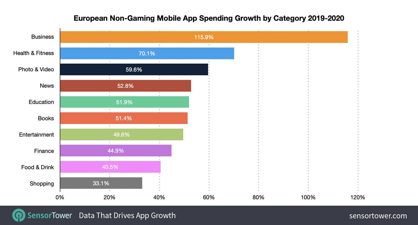 European Mobile Non-Gaming App User Spending by Category in 2020