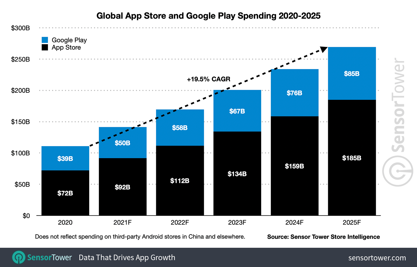 Global consumer spending will reach $270 billion on the App Store and Google Play by 2025