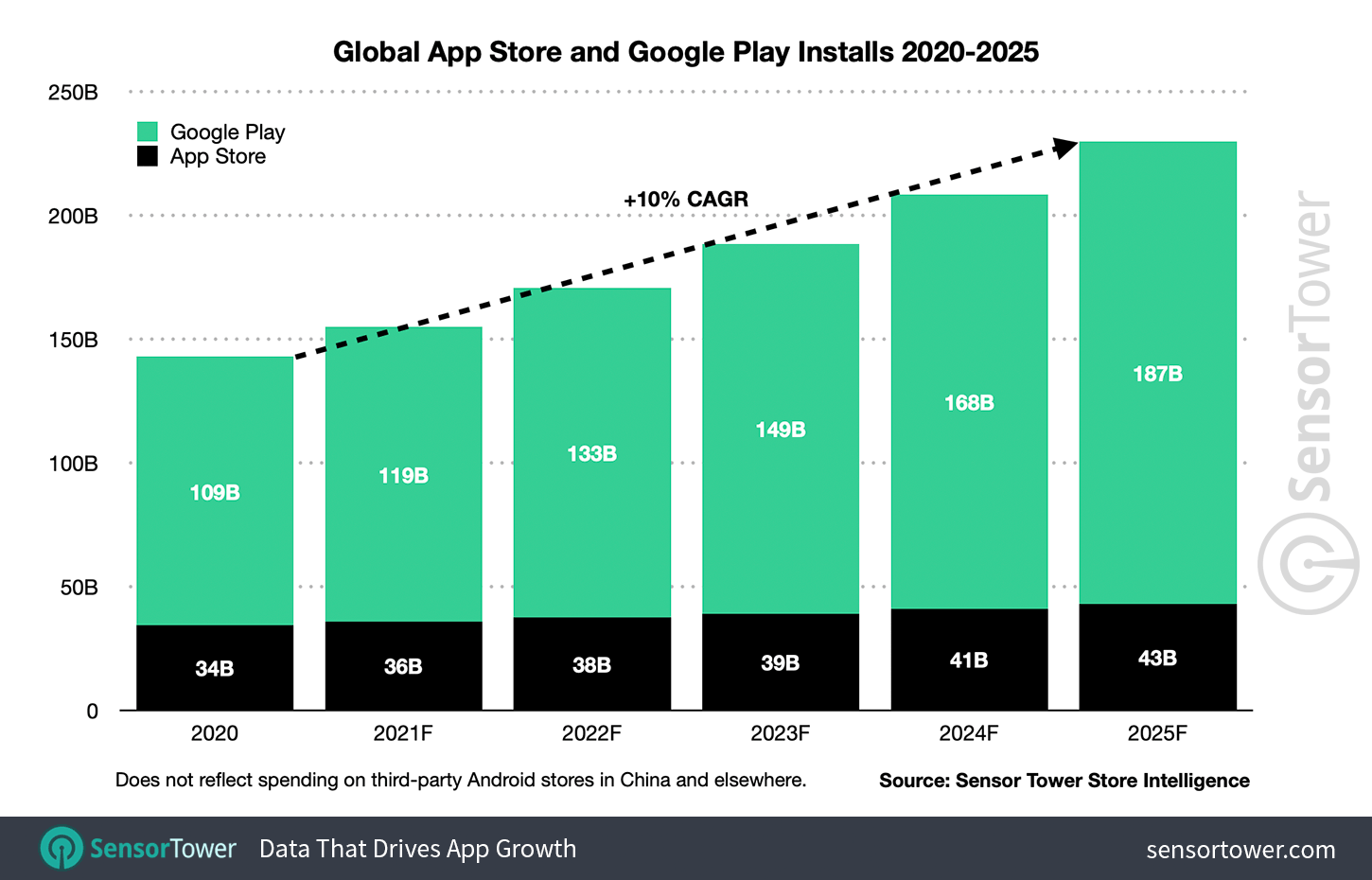 Worldwide installs across the App Store and Google Play will reach 230 billion in 2025