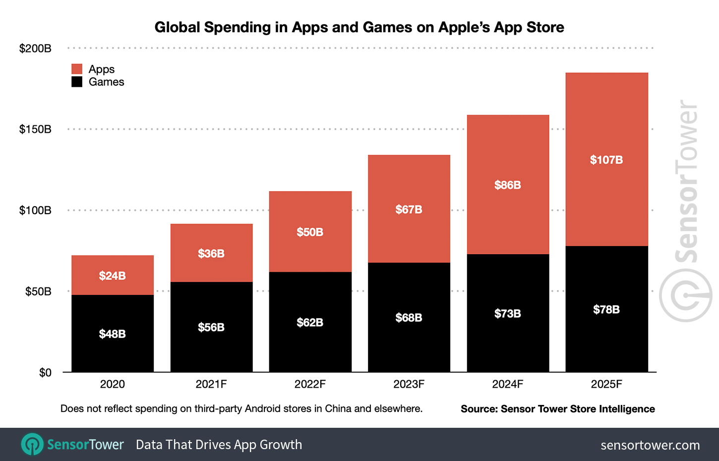 Consumer spending in non-game apps will surpass mobile games in 2024