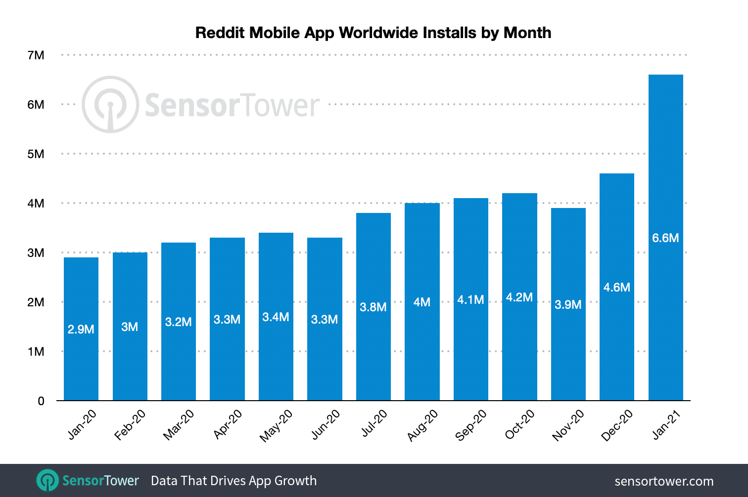Reddit's worldwide installs reached 6.6 million in January 2021