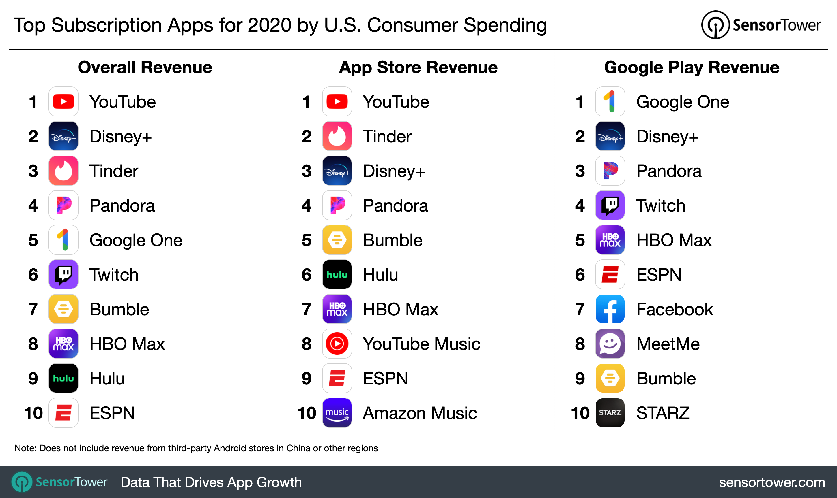 YouTube was the subscription app leader across both stores
