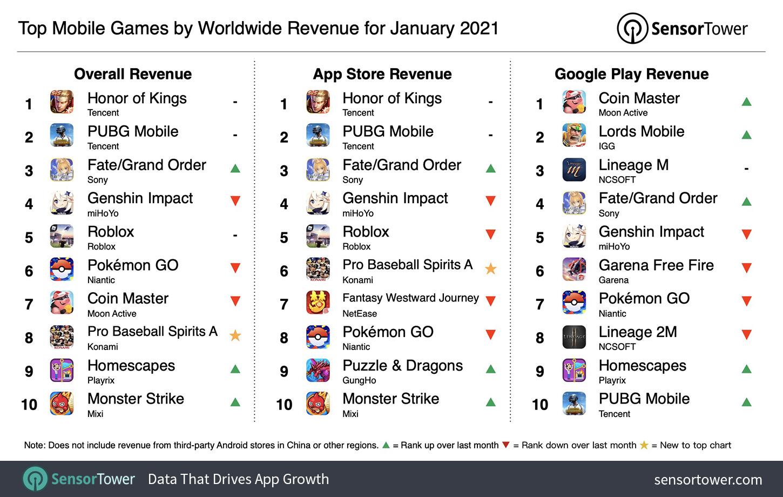 top-mobile-games-worldwide-revenue-january-2021.jpg