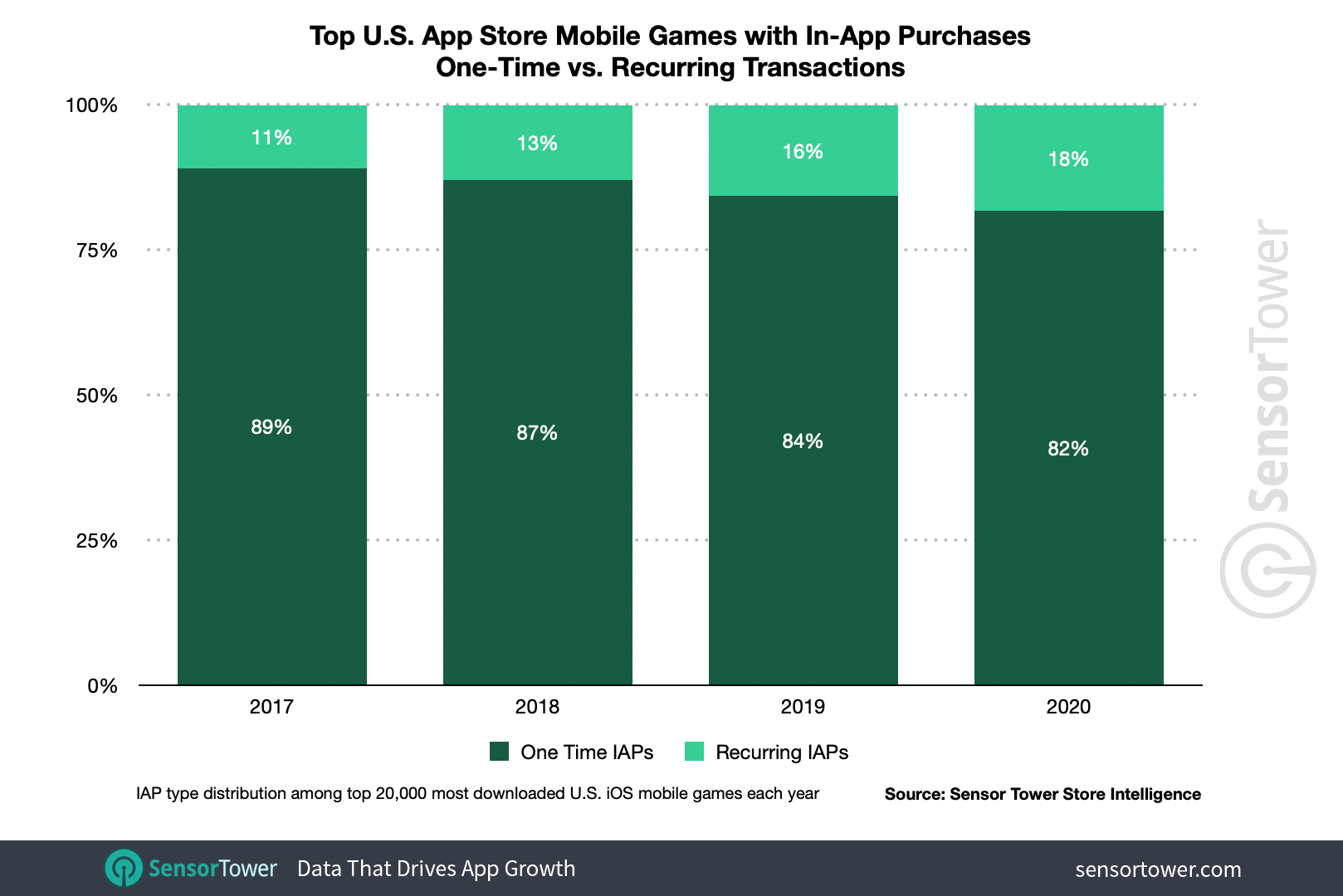 Subscriptions to major US App Store mobile games with in-app purchases increased to 18%