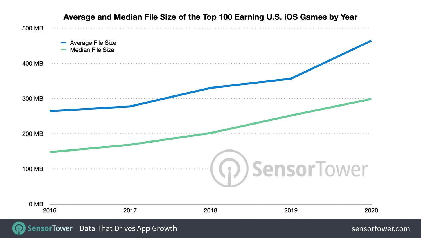 Average File Size of Top 100 U.S. iOS Games by Revenue by Year