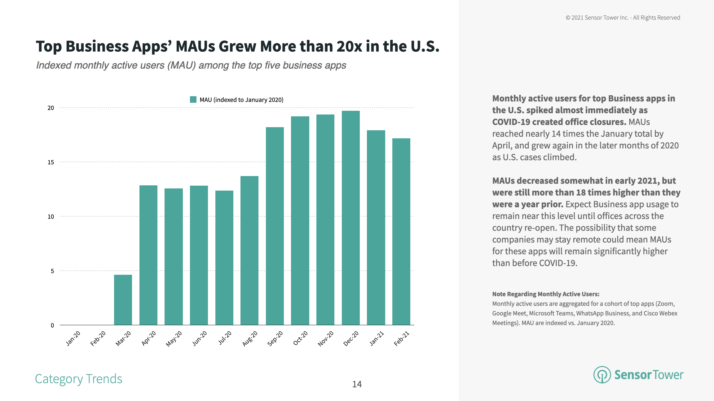 The MAUs in top U.S. business apps in 2021 remain more than 18 times higher than in early 2020.