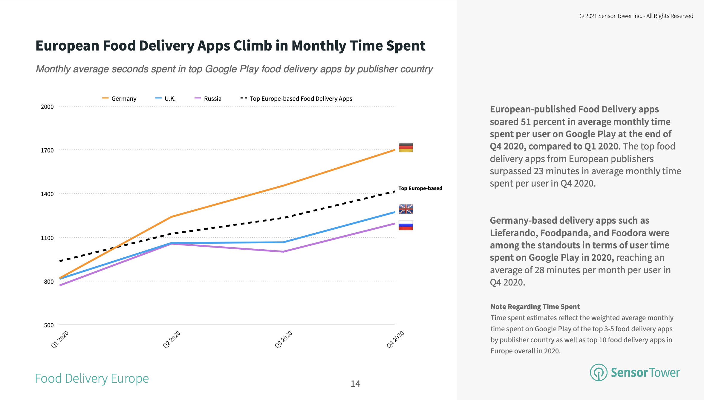 The top food delivery apps in Europe surpassed 1,400 seconds in monthly time spent in Q4 2020.
