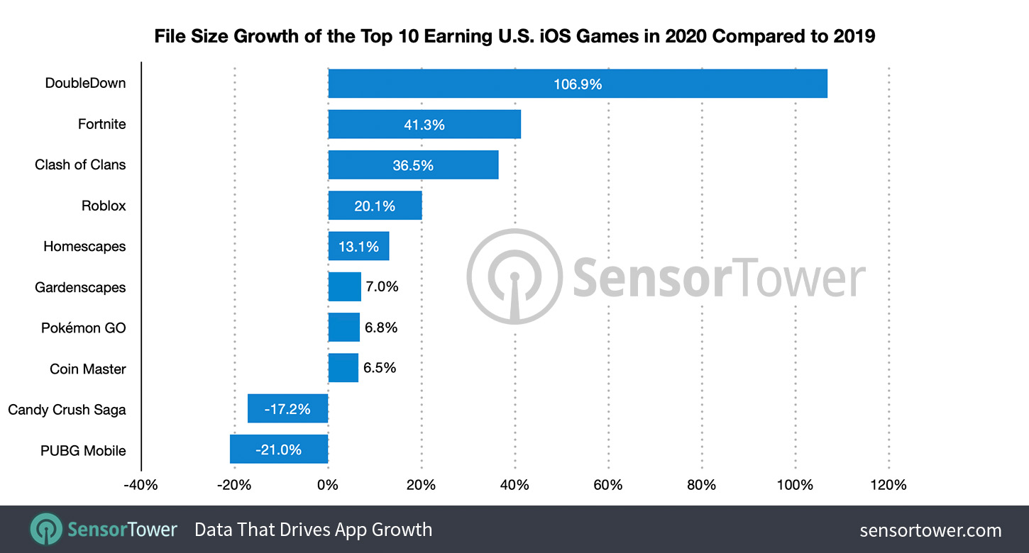File Size Growth of Top 10 U.S. iOS Games by Revenue from 2019 to 2020