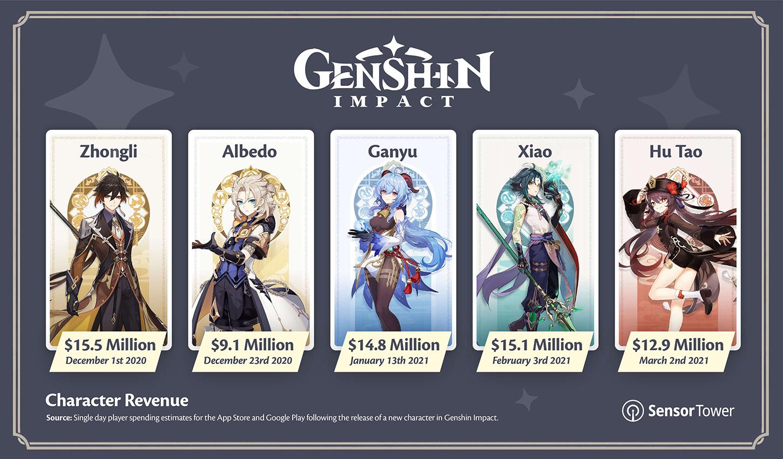 Genshin Impact Character Release Revenue